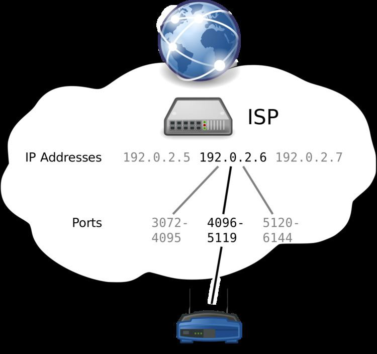 Address plus Port