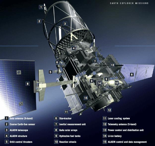 ADM-Aeolus ADMAeolus operations Operations Our Activities ESA