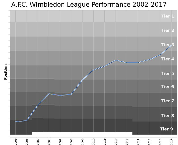 AFC Wimbledon league record by opponent