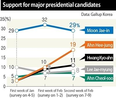 Ahn Hee-jung Poll shows Ahn Heejung challenging Moon Jaein for Minjoo Party