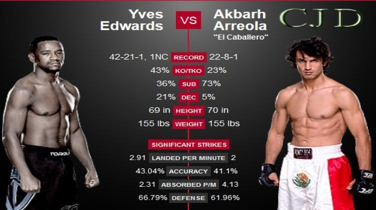 Akbarh Arreola UFC Fight Night 57 Akbarh Arreola vs Yves Edwards PREDICTIONS With