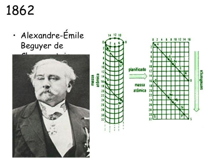 Alexandre-Emile Beguyer de Chancourtois histricodaconstruodatabelaperidica7728jpgcb1402760597