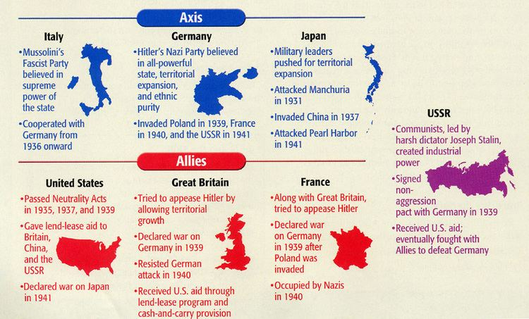 Allies of World War II Involvements in World War II with image NicoleT Storify