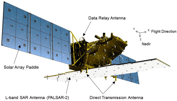 ALOS-2 ALOS2 Overview