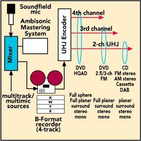 Ambisonic UHJ format