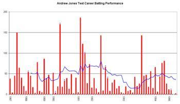 Andrew Jones (New Zealand cricketer) Andrew Jones New Zealand cricketer Wikipedia the free