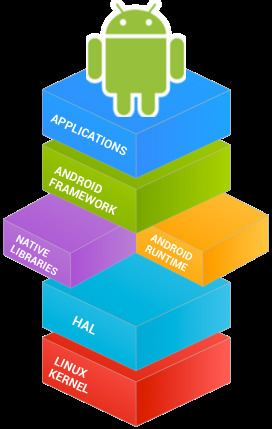 Android software development
