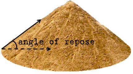 Angle of repose httpsuploadwikimediaorgwikipediacommonsbb