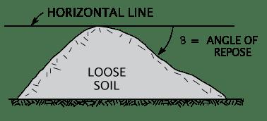 Angle of repose Angle of Repose
