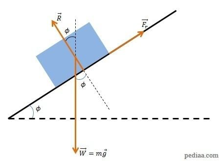 Angle of repose Difference Between Angle of Friction and Angle of Repose