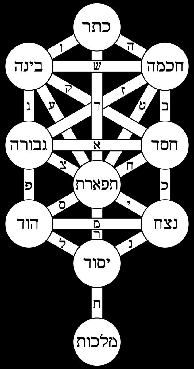 Anthropomorphism in Kabbalah
