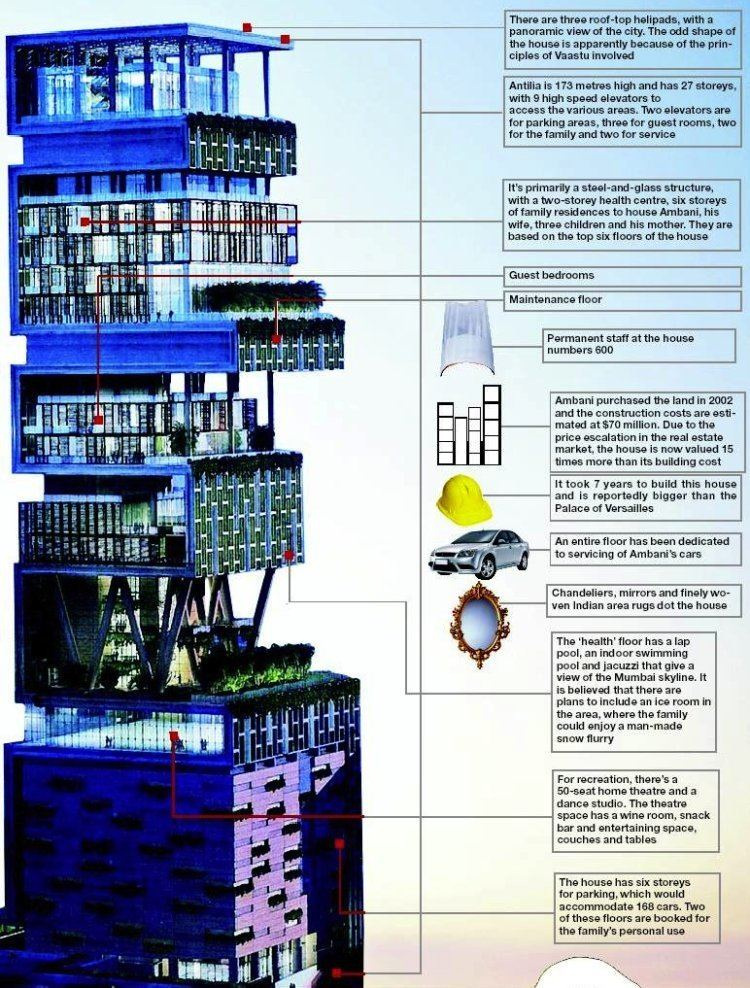 Antilia (building) Antilia The Most Extravagant House In The World