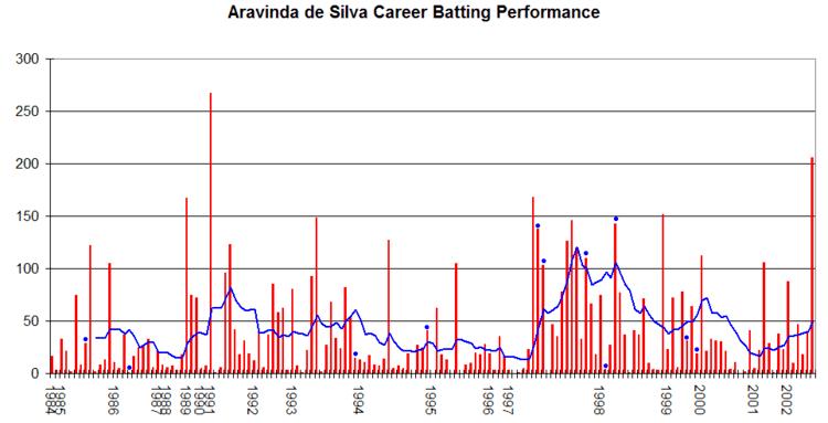 Aravinda de Silva (Cricketer)