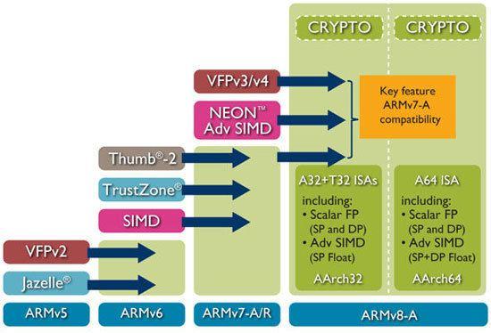 ARM architecture ARMv8A Architecture ARM