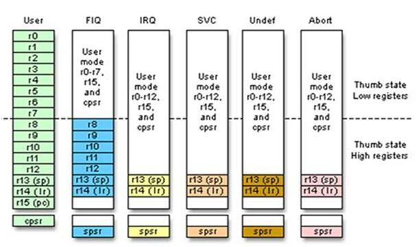 ARM architecture Why ARM is Most Popular Introduction Architecture and Its Versions