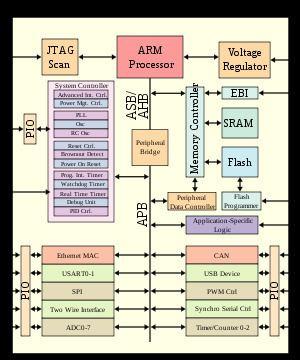 ARM architecture httpsuploadwikimediaorgwikipediacommonsthu