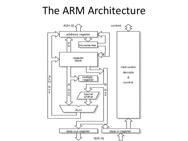 ARM architecture Arm architecture chapter2stevefurber