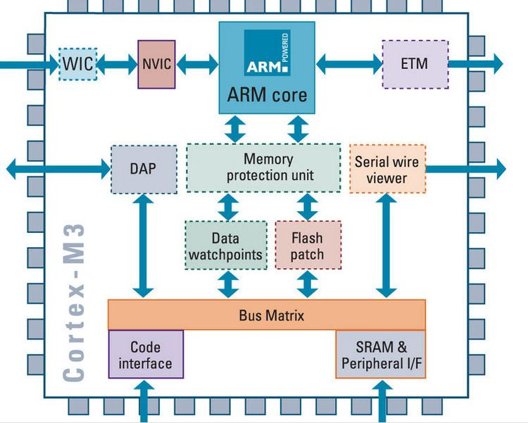ARM architecture What is ARM Processor ARM Architecture and Applications
