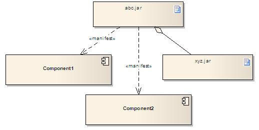 Artifact (UML)