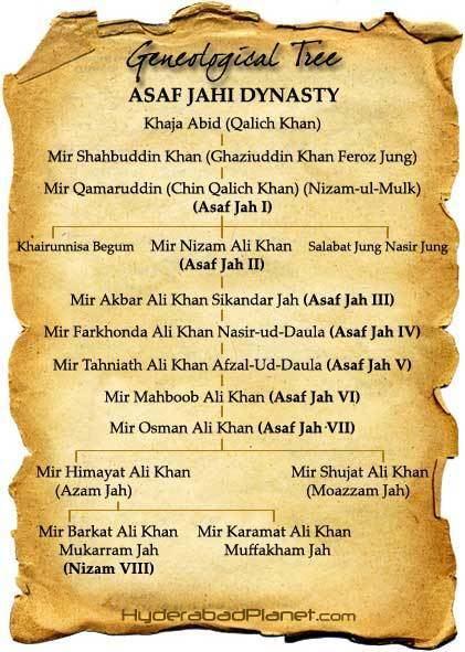 Asaf Jahi Dynasty Asaf Jahi Dynasty Family of the Nizams of Hyderabad 1724 1948