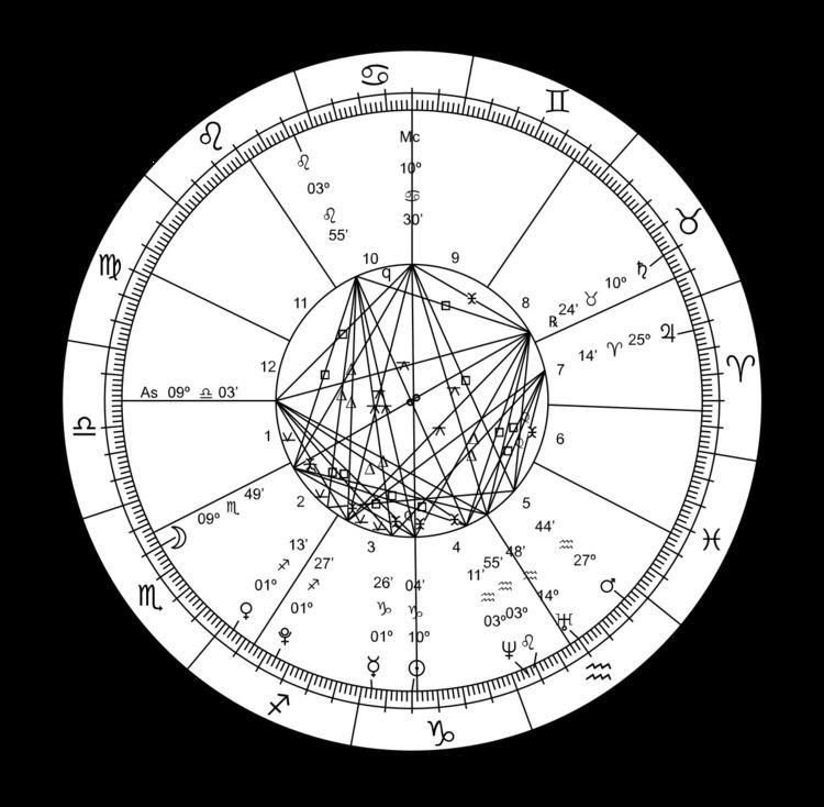 Astrological progression