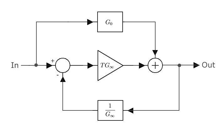 Asymptotic gain model