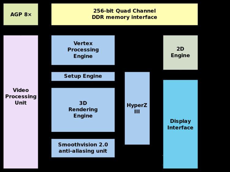 ATi Radeon R300 Series