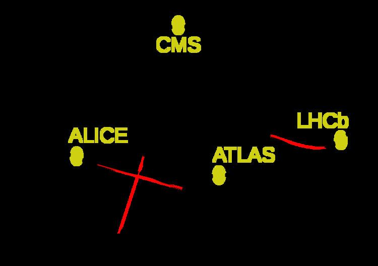 ATLAS experiment