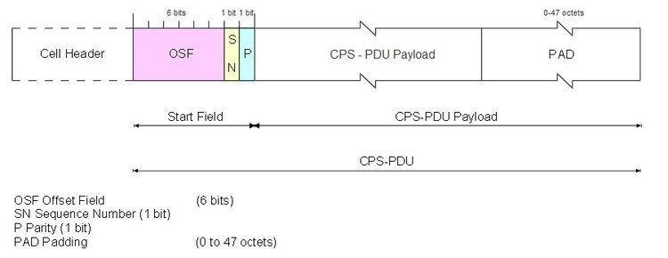 ATM Adaptation Layer 2