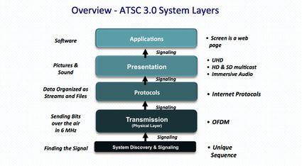 ATSC standards