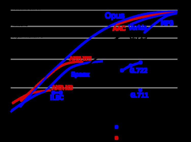 Audio coding format