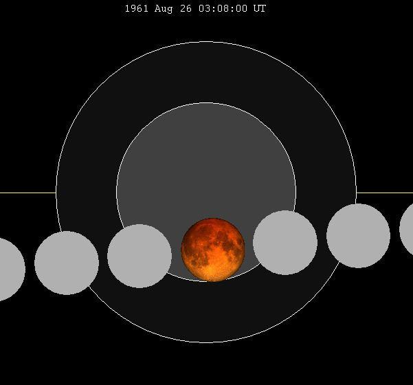 August 1961 lunar eclipse