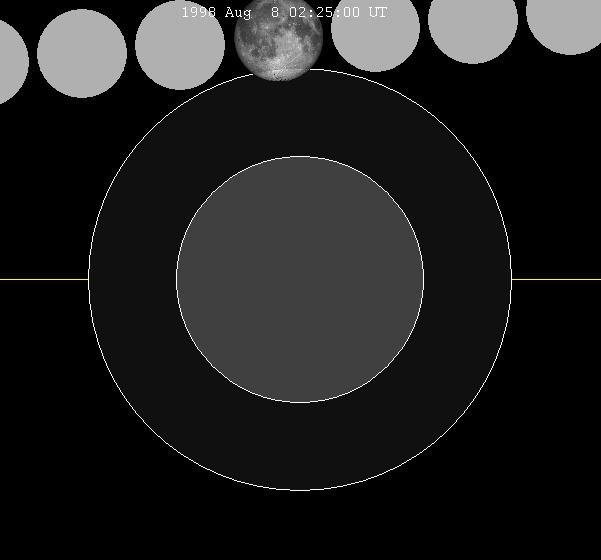 August 1998 lunar eclipse