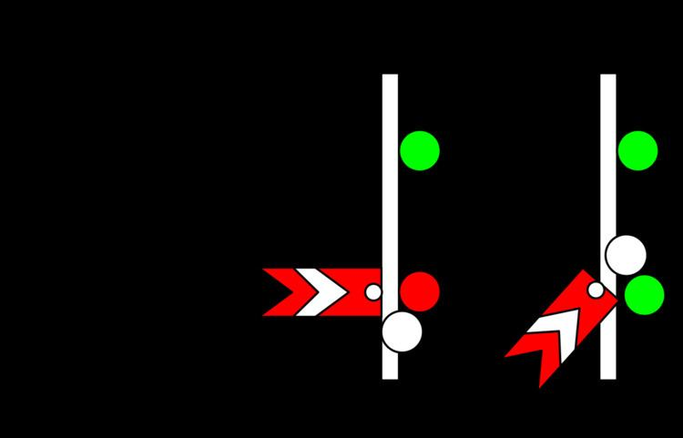 Australian railway signalling