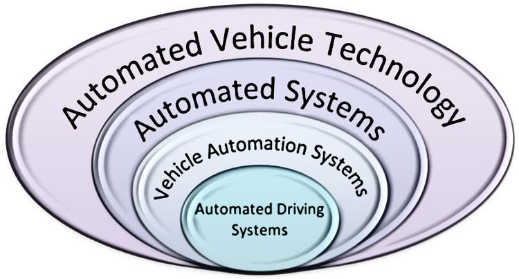 Automated driving system
