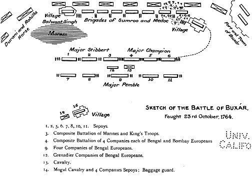 Battle of Buxar Battle of Buxar Wikipedia
