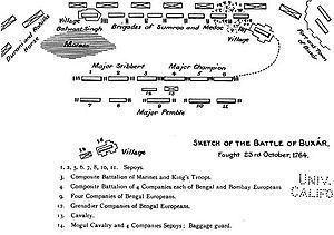 Battle of Buxar httpsuploadwikimediaorgwikipediacommonsthu