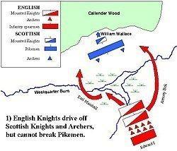 Battle of Falkirk httpsuploadwikimediaorgwikipediacommonsthu