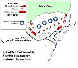 Battle of Falkirk Battle of Falkirk Wikipedia