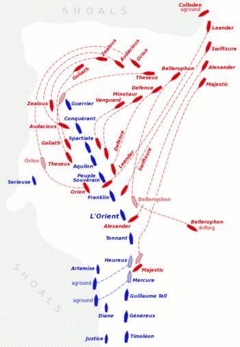 Battle of the Nile Battle of the Nile Wikipedia