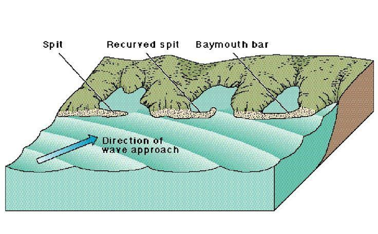 Image result for baymouth bars