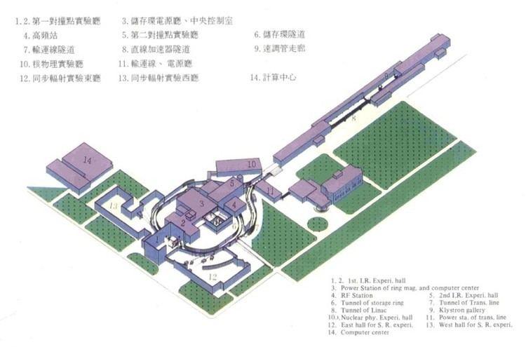 Beijing Electron–Positron Collider II Layout of BEPCjpg