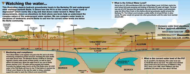 Berkeley Pit What is the current water level in the Pit PitWatch