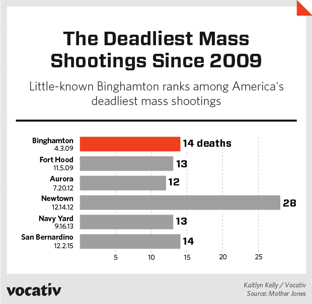 Binghamton shootings 13 Dead 4 Wounded BinghamtonThe Deadliest Mass Shooting Everyone