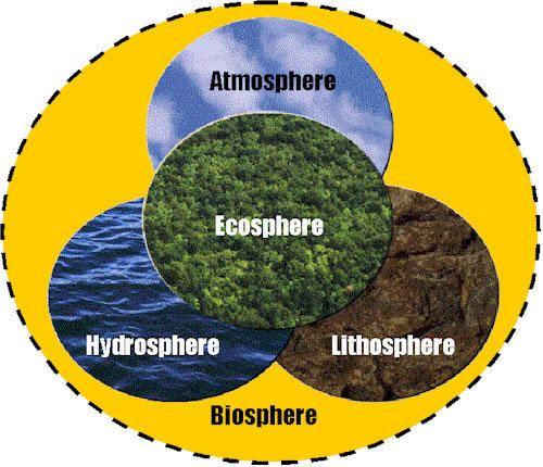 Biosphere biosphere2jpg