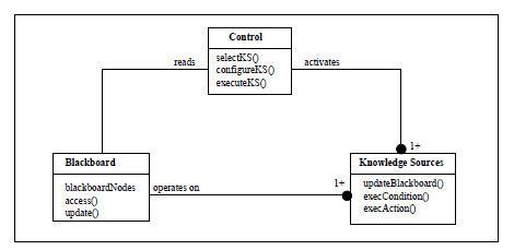 Blackboard (design pattern)