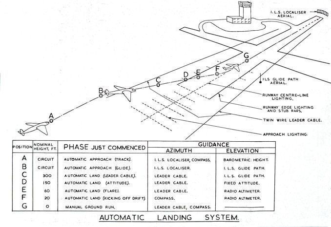 Blind Landing Experimental Unit