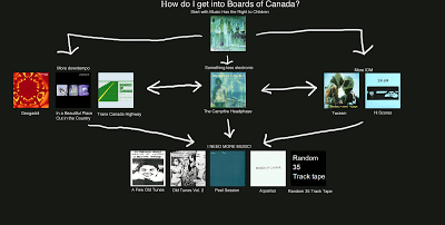 Boards of Canada mu Flowcharts Boards of Canada
