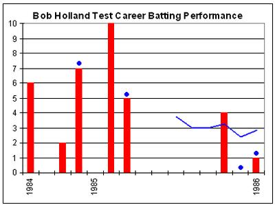 Bob Holland (Cricketer) family
