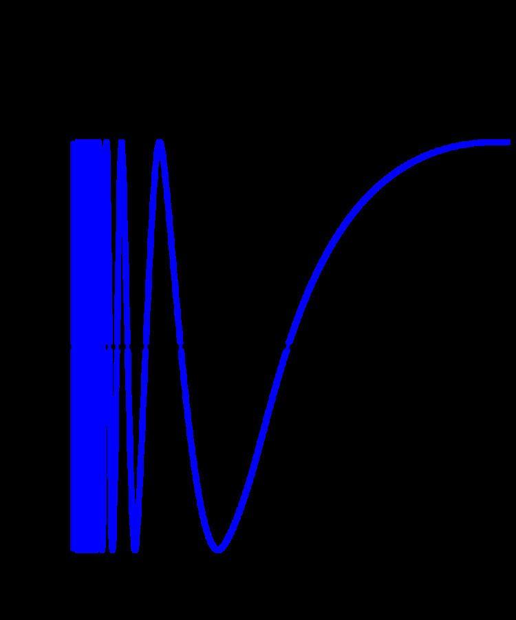 Bounded variation
